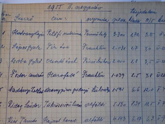 Az 1955-ös megjelenési nyilvántartás első oldala